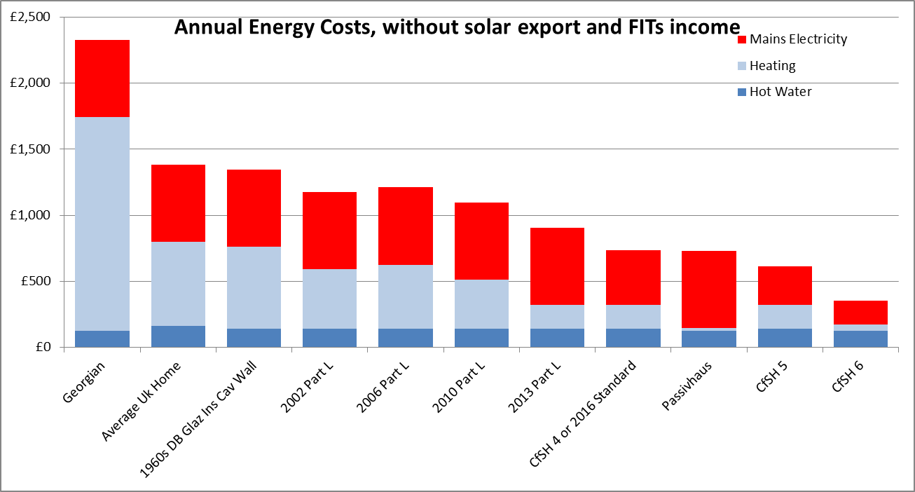 Energy Cost Comparison Graph With Solar Fits Transition Bath