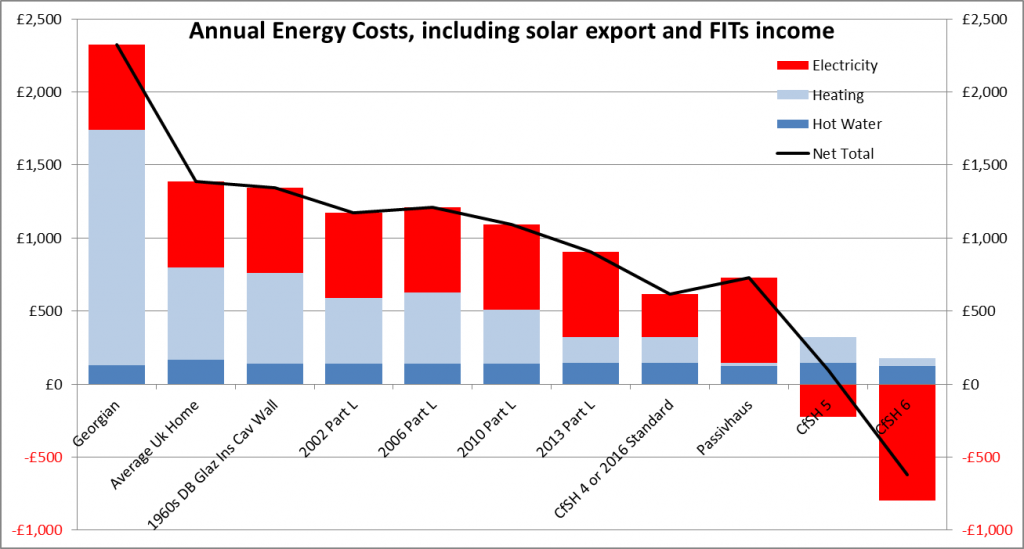 What Impact Do Housing Standards Have On Energy Costs And