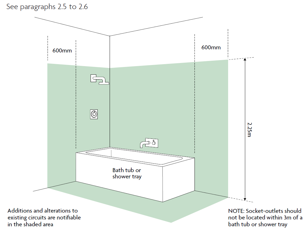 led part p building regulations bathroom diagram