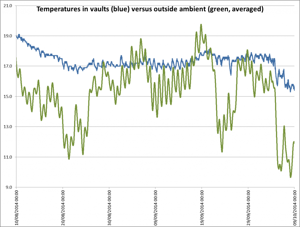 FFMF 16 Ambient Versus Internal Temperature Graph