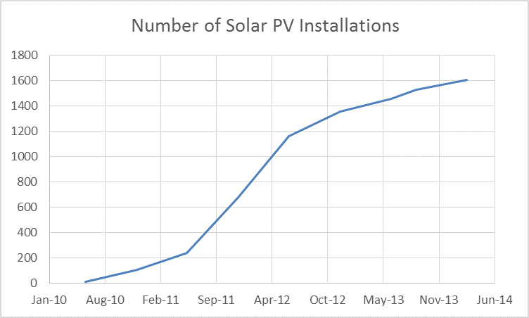 TB Carbon Descent P1 - renewable electricity - domestic solar PV installs