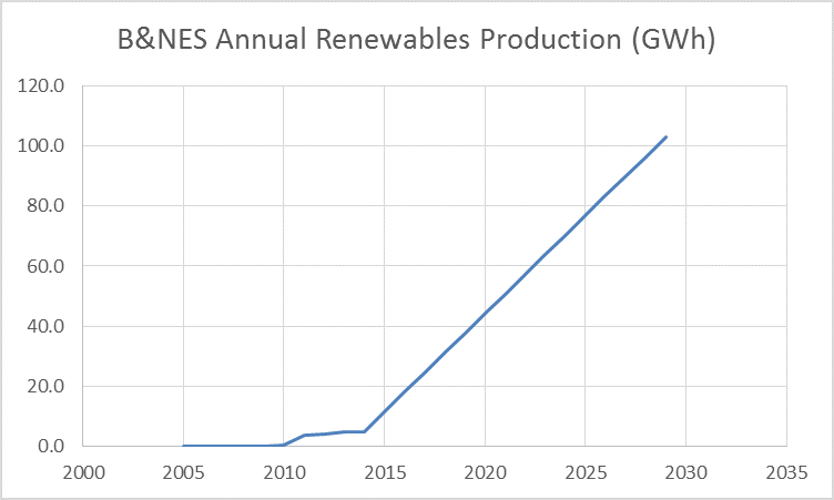 TB Carbon Descent P1 - renewable electricity trends