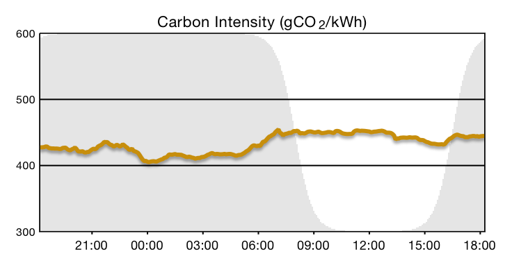 BWCE Energy Demand Management Intraday Grid Carbon Intensity 2