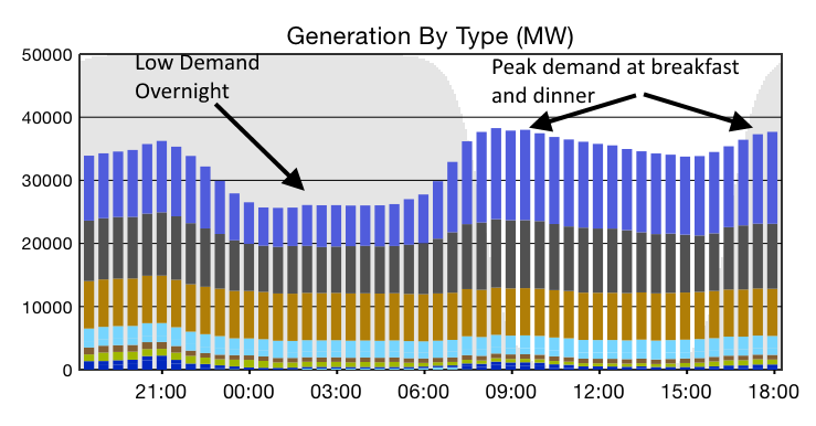 BWCE Energy Demand Management Intraday Grid Carbon Intensity
