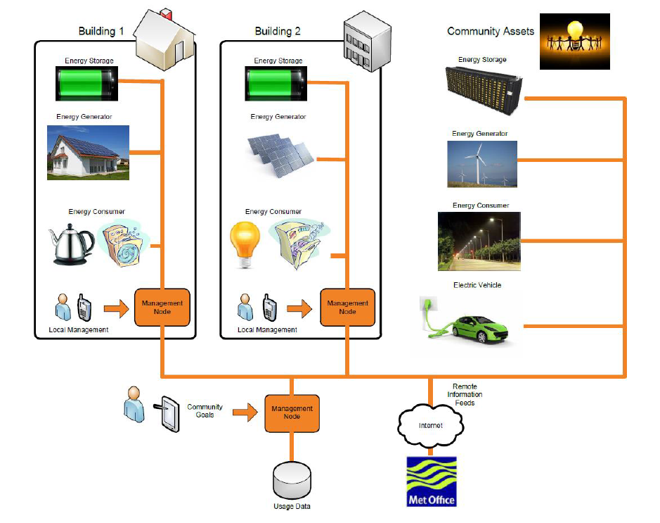 BWCE Energy Demand Management System Diagram