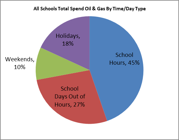 School average gas consumption by time of day