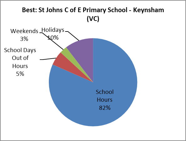 School - best consumption by time of day