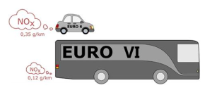 A36 Analysis - car versus HGV NOX graphic