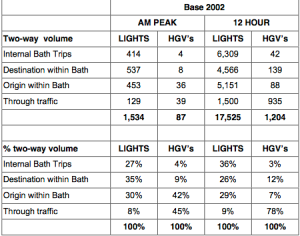 A36 Analysis - traffic flow study table