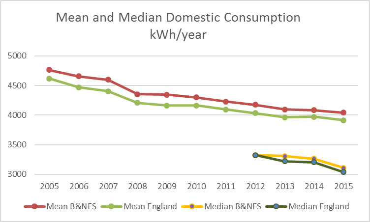 BNES Average Electricity Consumption 2005-2015