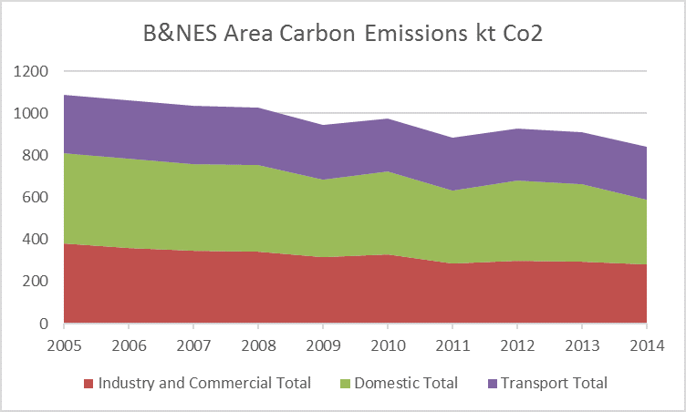BNES Carbon Emissions 2005 to 2014