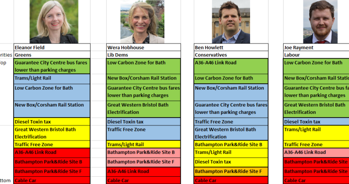 Parliamentary Election 2017 Candidates Transport Priorities