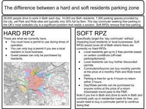 Difference between soft and hard residential parking zones